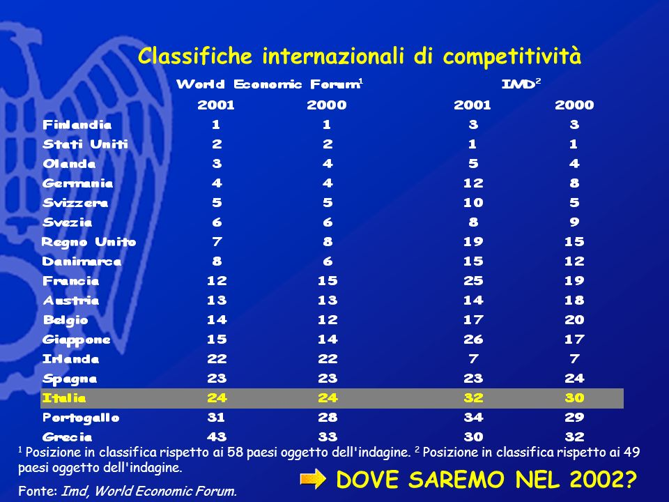 Classifiche internazionali di competitività 1 Posizione in classifica rispetto ai 58 paesi oggetto dell'indagine. 2 Posizione in classifica rispetto a
