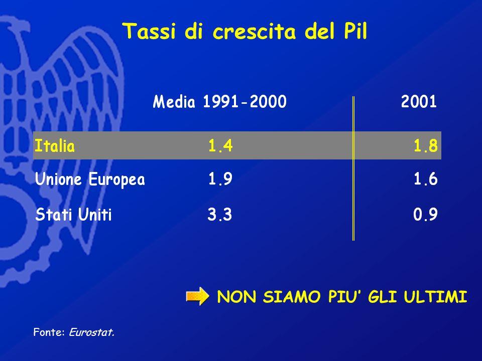 Tassi di crescita del Pil Fonte: Eurostat. NON SIAMO PIU GLI ULTIMI