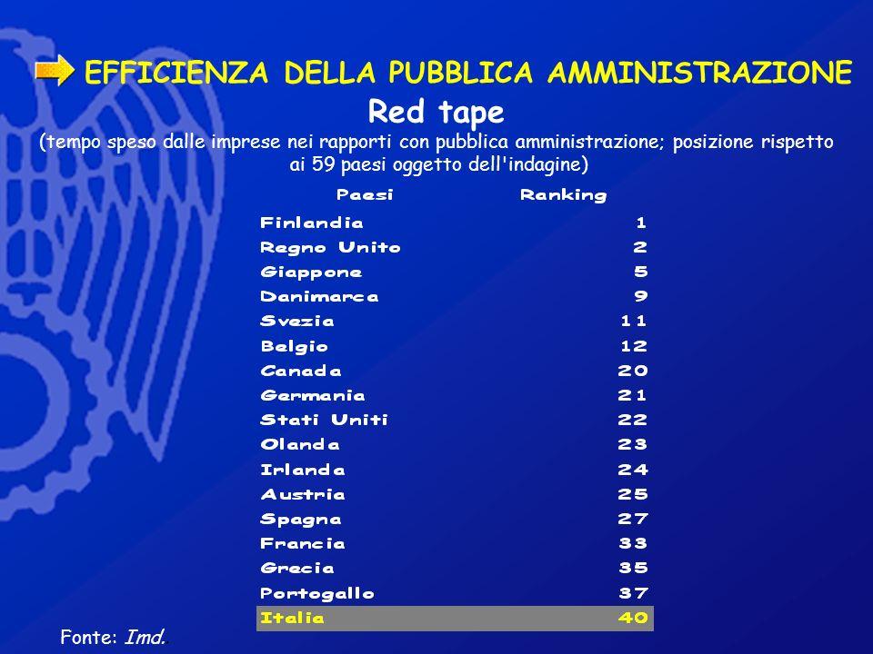 EFFICIENZA DELLA PUBBLICA AMMINISTRAZIONE Fonte: Imd.. Red tape (tempo speso dalle imprese nei rapporti con pubblica amministrazione; posizione rispet