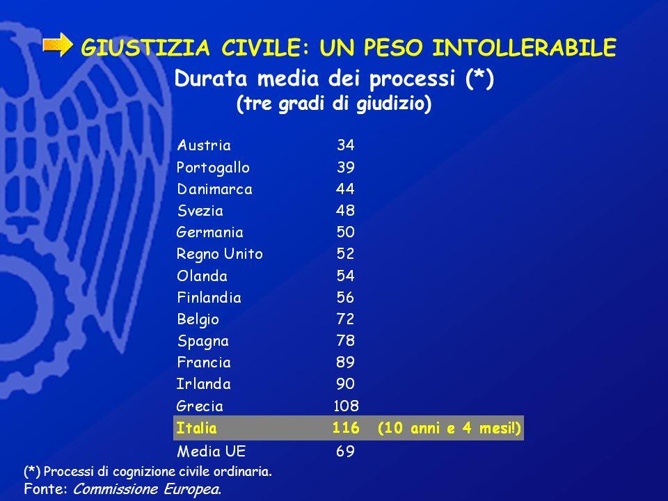 GIUSTIZIA CIVILE: UN PESO INTOLLERABILE (*) Processi di cognizione civile ordinaria. Fonte: Commissione Europea. Durata media dei processi (*) (tre gr