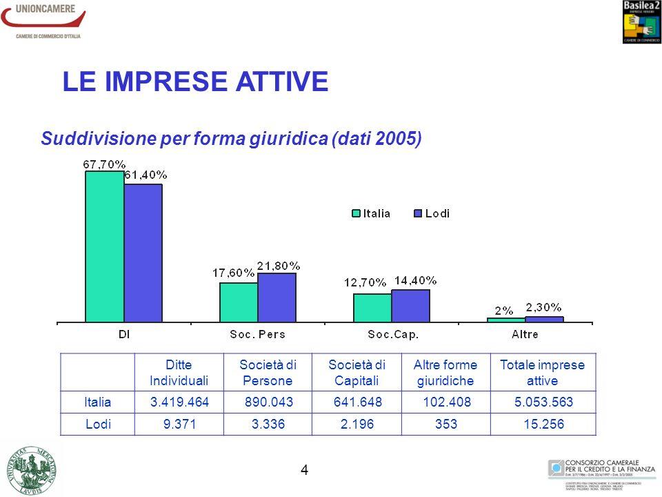 3 45 % LGD =45 % (Esposizioni assistite da garanzie collaterali) Maturity =5 anni 8 % Assorbimento di capitale 0% 5% 10% 15% 20% 25% 30% 35% 40% 45% A-BBB+BBBBBB-BB+BBBB-B+BB-CCC Sicurezza Vulnerabilità Rischiosità Basilea 1 Basilea 2 - Fatturato >= 50 Mil Euro Basilea 2 - Fatturato <= 5 Mil Euro Basilea 2 - Fatturato - Retail : 1.Esposizione totale nei confronti del gruppo <= 1.000.000 2.Operazioni gestite come crediti al dettaglio.