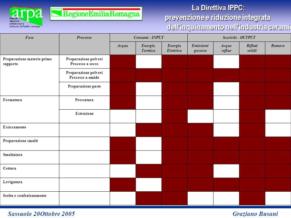 La Direttiva IPPC: prevenzione e riduzione integrata dellinquinamento nellindustria ceramicaper le imprese Sassuolo 20Ottobre 2005 Graziano Busani FaseProcessoConsumi - INPUTScarichi - OUTPUT AcquaEnergia Termica Energia Elettrica Emissioni gassose Acque reflue Rifiuti solidi Rumore Preparazione materie prime supporto Preparazione polveri Processo a secco Preparazione polveri Processo a umido Preparazione paste FormaturaPressatura Estrusione Essiccamento Preparazione smalti Smaltatura Cottura Levigatura Scelta e confezionamento