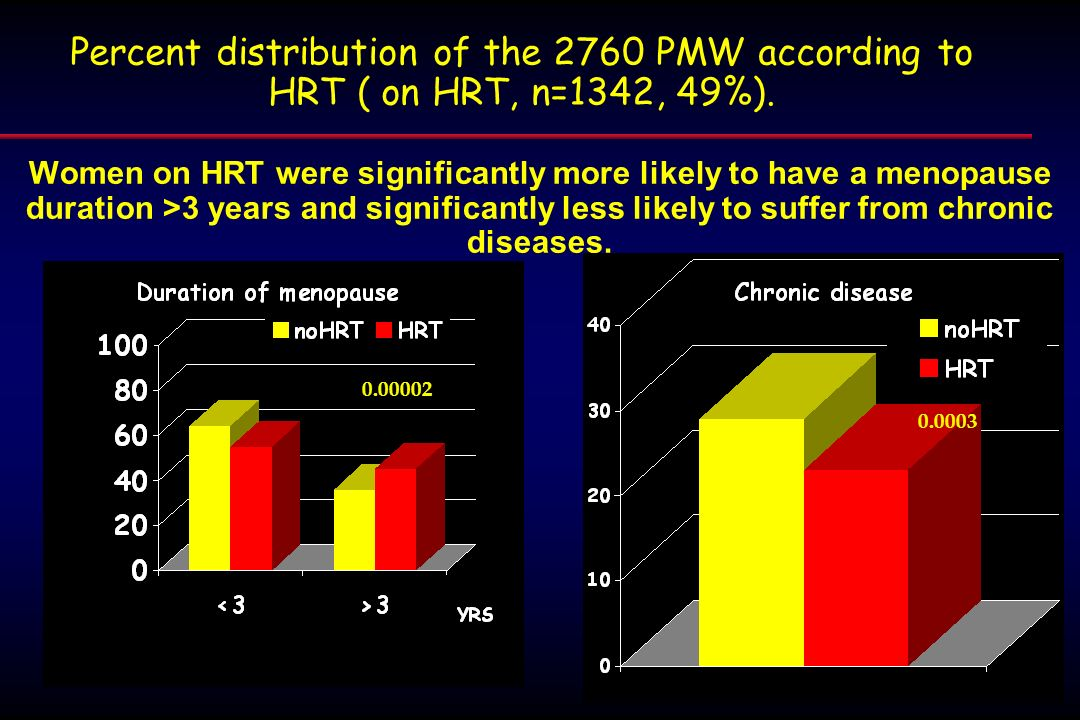 Percent distribution of the 2760 PMW according to HRT ( on HRT, n=1342, 49%). Women on HRT were significantly more likely to have a menopause duration
