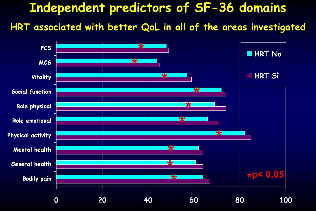 Independent predictors of SF-36 domains HRT associated with better QoL in all of the areas investigated * p< 0.05 * * * * * * * * * *