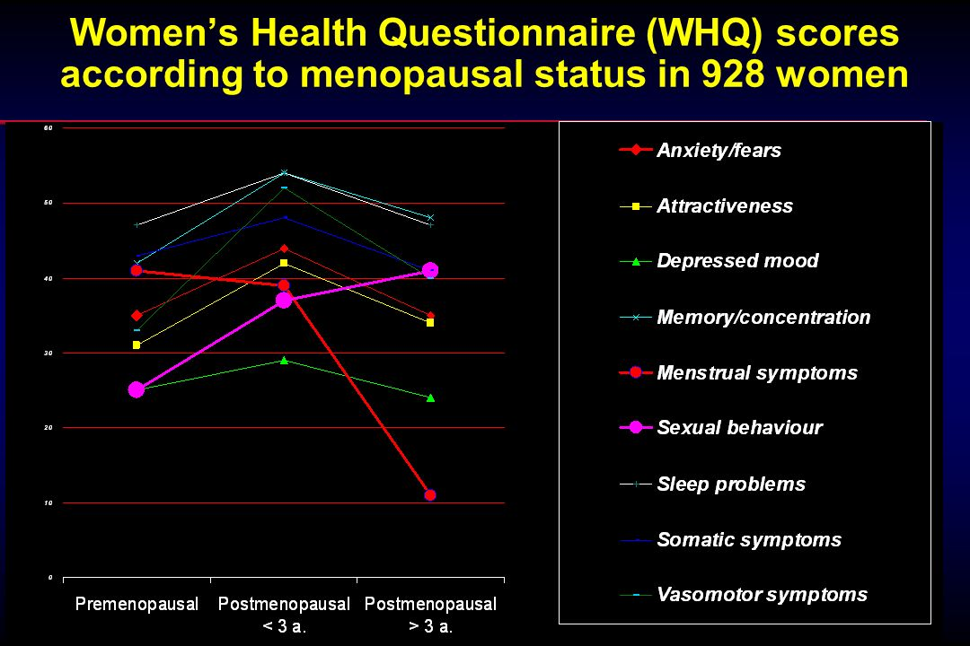 Womens Health Questionnaire (WHQ) scores according to menopausal status in 928 women