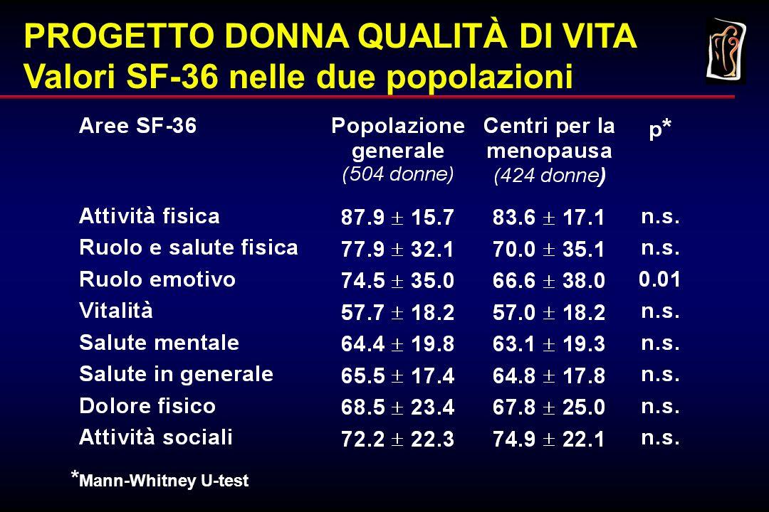 Progetto Donna Qualità di Vita Prima Fase Risultati Lo studio ha dimostrato che : –la versione Italiana del WHQ è valida e riproducibile – non esistono differenze sostanziali in termini di percezione della qualità della vita tra la popolazione italiana e popolazioni dei Centri della Menopausa