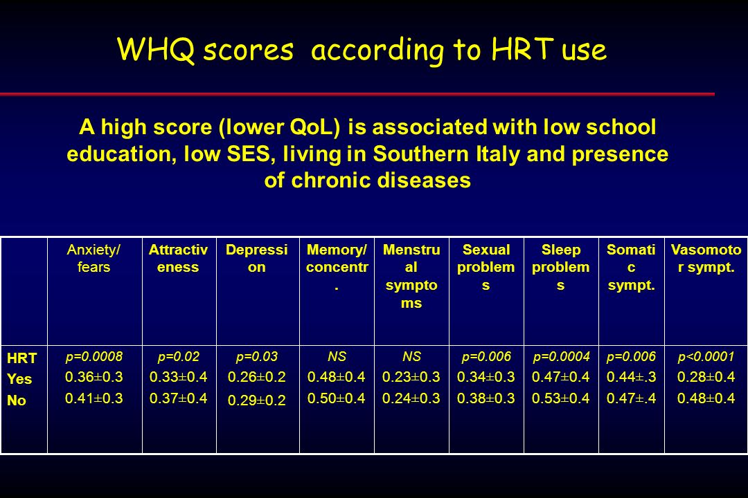 WHQ scores according to HRT use p<0.0001 0.28±0.4 0.48±0.4 p=0.006 0.44±.3 0.47±.4 p=0.0004 0.47±0.4 0.53±0.4 p=0.006 0.34±0.3 0.38±0.3 NS 0.23±0.3 0.