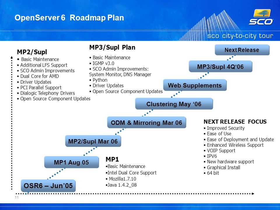 11 OpenServer 6 Roadmap Plan MP1 Basic Maintenance Intel Dual Core Support Mozilla1.7.10 Java 1.4.2_08 NEXT RELEASE FOCUS Improved Security Ease of Use Ease of Deployment and Update Enhanced Wireless Support VOIP Support IPV6 New hardware support Graphical Install 64 bit MP2/Supl Basic Maintenance Additional LFS Support SCO Admin Improvements Dual Core for AMD Driver Updates PCI Parallel Support Dialogic Telephony Drivers Open Source Component Updates OSR6 – Jun05 MP1 Aug 05 MP2/Supl Mar 06 MP3/Supl 4Q06 Next Release ODM & Mirroring Mar 06 Clustering May 06 Web Supplements MP3/Supl Plan Basic Maintenance IGMP v3.0 SCO Admin Improvements: System Monitor, DNS Manager Python Driver Updates Open Source Component Updates