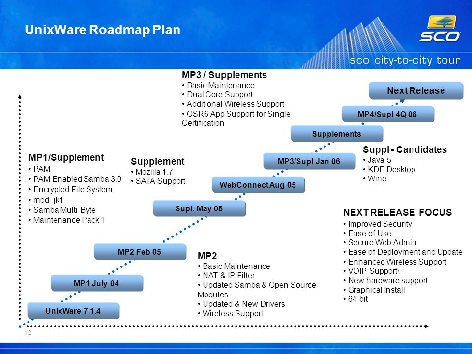 12 UnixWare Roadmap Plan MP1/Supplement PAM PAM Enabled Samba 3.0 Encrypted File System mod_jk1 Samba Multi-Byte Maintenance Pack 1 MP2 Basic Maintenance NAT & IP Filter Updated Samba & Open Source Modules Updated & New Drivers Wireless Support NEXT RELEASE FOCUS Improved Security Ease of Use Secure Web Admin Ease of Deployment and Update Enhanced Wireless Support VOIP Support\ New hardware support Graphical Install 64 bit Supplement Mozilla 1.7 SATA Support MP3 / Supplements Basic Maintenance Dual Core Support Additional Wireless Support OSR6 App Support for Single Certification UnixWare 7.1.4 MP1 July 04 MP2 Feb 05 Supl.