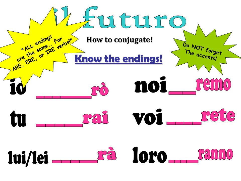 How to conjugate! Know the endings! *ALL endings are the same.. For ARE, ERE, or IRE verbs!* Do NOT forget The accents!