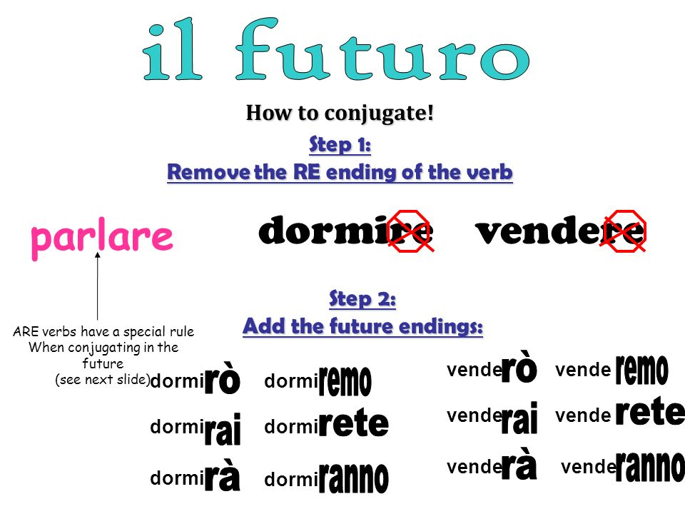How to conjugate! Step 1: Remove the RE ending of the verb dormirevendere parlare ARE verbs have a special rule When conjugating in the future (see ne