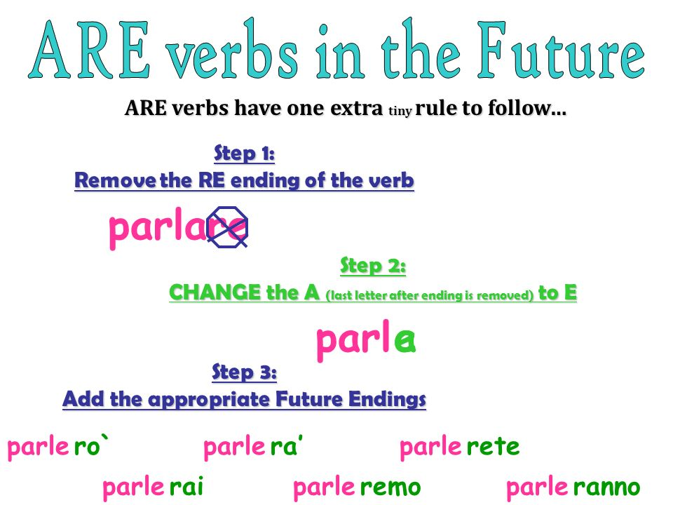 Step 1: Remove the RE ending of the verb ARE verbs have one extra tiny rule to follow… parlare Step 2: CHANGE the A (last letter after ending is removed) to E parlae Step 3: Add the appropriate Future Endings parle ro`retera remorairanno