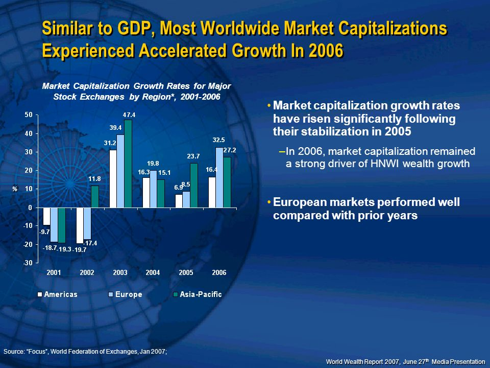World Wealth Report 2007, June 27 th Media Presentation Similar to GDP, Most Worldwide Market Capitalizations Experienced Accelerated Growth In 2006 M