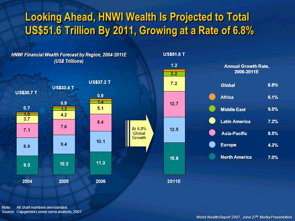 World Wealth Report 2007, June 27 th Media Presentation At 6.8% Global Growth Looking Ahead, HNWI Wealth Is Projected to Total US$51.6 Trillion By 201