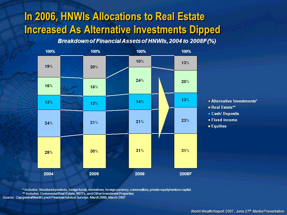 World Wealth Report 2007, June 27 th Media Presentation Breakdown of Financial Assets of HNWIs, 2004 to 2008F (%) 100% * Includes: Structured products