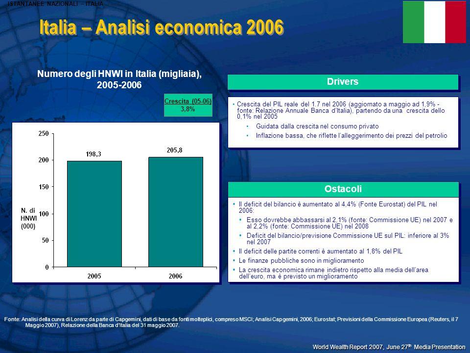 World Wealth Report 2007, June 27 th Media Presentation Numero degli HNWI in Italia (migliaia), 2005-2006 N. di HNWI (000) Drivers Crescita del PIL re