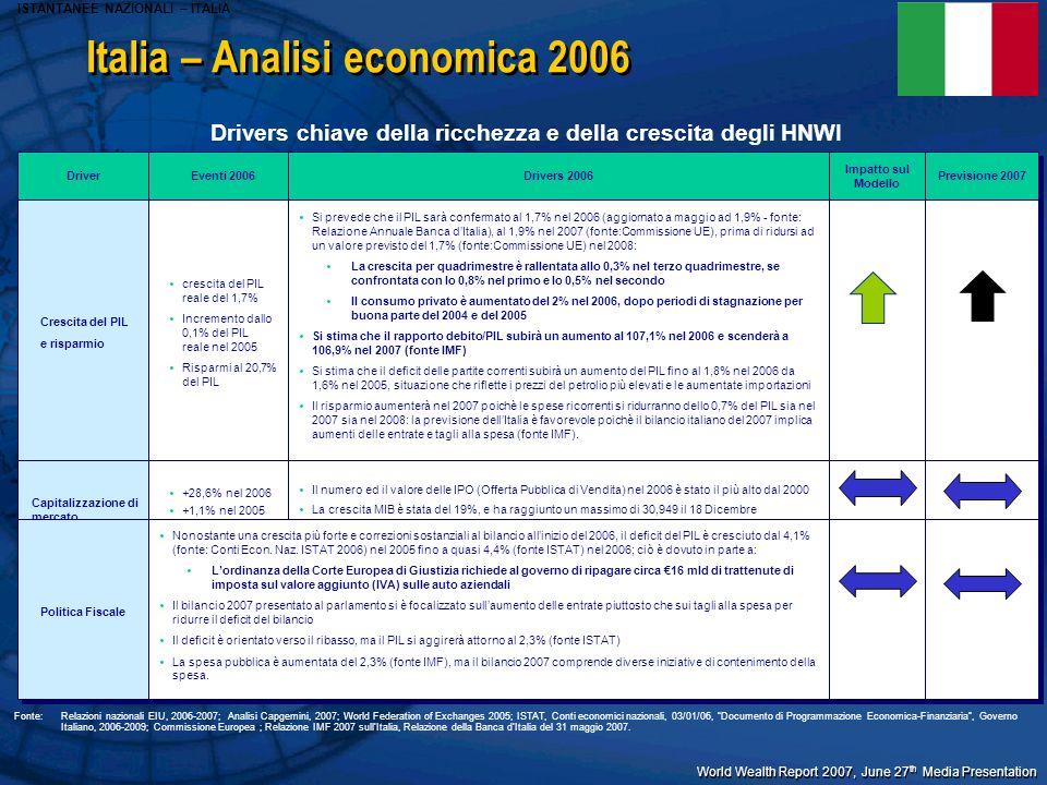 World Wealth Report 2007, June 27 th Media Presentation Italia – Analisi economica 2006 Driver Eventi 2006 Drivers 2006 Drivers chiave della ricchezza