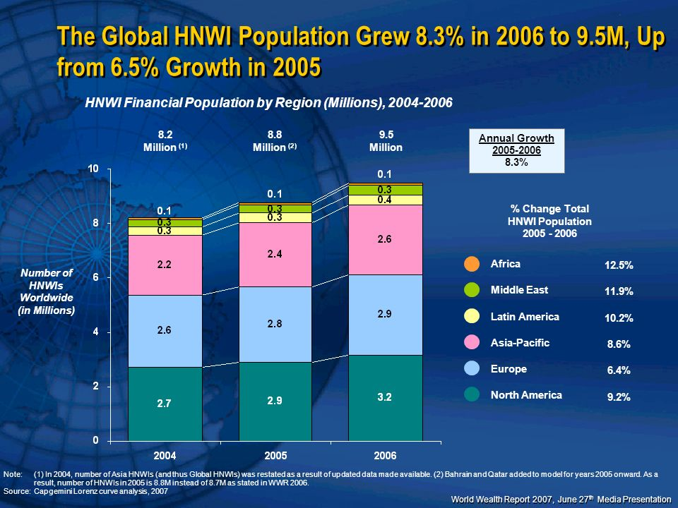 World Wealth Report 2007, June 27 th Media Presentation HNWI Wealth Grew by 11.4% in 2006, up from 8.5% in 2005, to Total $37.2 Trillion HNWI Financial Wealth by Region (Trillions), 2004-2006 *note: (1) In 2004, HNWI wealth figures were restated as a result of updated data becoming available; (2) Bahrain and Qatar added to model for years 2005 onward Note:All chart numbers are rounded Source:Capgemini Lorenz curve analysis, 2007 HNWI Financial Wealth ($USD Trillions) % Change Total HNWI Wealth 2005 – 2006 North America Europe Asia-Pacific Latin America Middle East Africa 10.5% 7.8% 10.3% 23.2% 14.0% 11.7% Annual Growth 2005-2006 11.4% 37.2 Trillion 33.4 Trillion (2) 30.7 Trillion (1)
