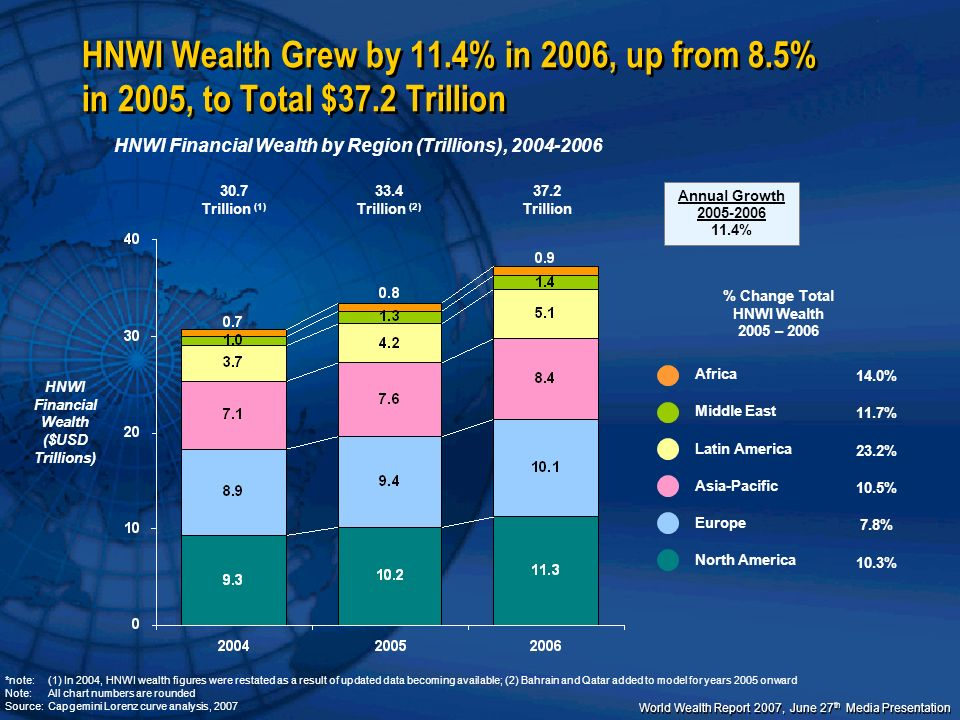 World Wealth Report 2007, June 27 th Media Presentation $1 m – $5 m $5 - $30 m + $30 m Ultra High Net Worth 95 k (1.0%) 881.7 k (9.3%) Global Number of Individuals per Wealth Band (k), 2006, and Growth (%), 2005-2006 Number of Individuals – 2006 11.3% 9.4% 2005-2006 Growth (1) 8515.9 k (89.7%)8.2% Mid-Tier Millionaire Wealth Continued to Grow Increasingly Concentrated with The Richest 1% of HNWIs Controlling Over 35% of Total HNWI Wealth Source:Capgemini Lorenz Curve Model; Capgemini World Wealth Report 2007 Note: (1) Figures from Bahrain and Qatar are not included in growth calculation as both countries were added in WWR 2007 and reflected in 2006 HNWI population and wealth figures only – effect on growth at global level is insignificant ; numbers do not add up to 100% due to rounding % Total Wealth 35.1% 22.7% 42.2% 85.4 k (1.0%) 803.6 k (9.2%) 10.2% 8.4% 7853.5 k (89.8%)6.2% 33.6% 23.0% 43.4% 04-05 05-06 04-05 05-06 04-05 05-06 UHNWIs accounted for 1% of total HNWI population and held 35% of HNWI wealth ($13.07 T) in 2006