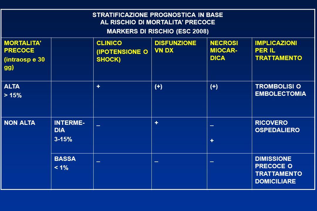 STRATIFICAZIONE PROGNOSTICA IN BASE AL RISCHIO DI MORTALITA PRECOCE MARKERS DI RISCHIO (ESC 2008) MORTALITA PRECOCE (intraosp e 30 gg) CLINICO (IPOTENSIONE O SHOCK) DISFUNZIONE VN DX NECROSI MIOCAR- DICA IMPLICAZIONI PER IL TRATTAMENTO ALTA > 15% +(+) TROMBOLISI O EMBOLECTOMIA NON ALTAINTERME- DIA 3-15% _+_+_+ RICOVERO OSPEDALIERO BASSA < 1% ___DIMISSIONE PRECOCE O TRATTAMENTO DOMICILIARE