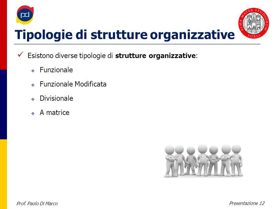 Prof. Paolo Di Marco Presentazione 12 Tipologie di strutture organizzative Esistono diverse tipologie di strutture organizzative: Funzionale Funzional