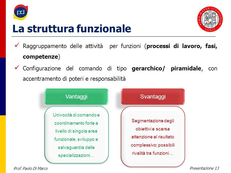 Prof. Paolo Di Marco Presentazione 13 La struttura funzionale Raggruppamento delle attività per funzioni (processi di lavoro, fasi, competenze) Config