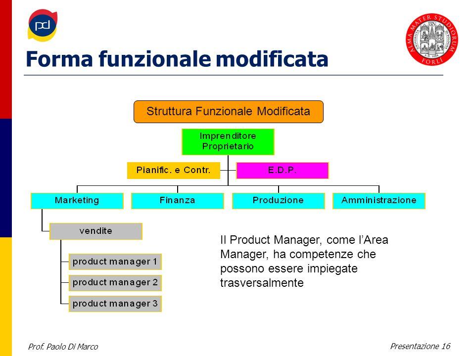 Prof. Paolo Di Marco Presentazione 16 Forma funzionale modificata Il Product Manager, come lArea Manager, ha competenze che possono essere impiegate t