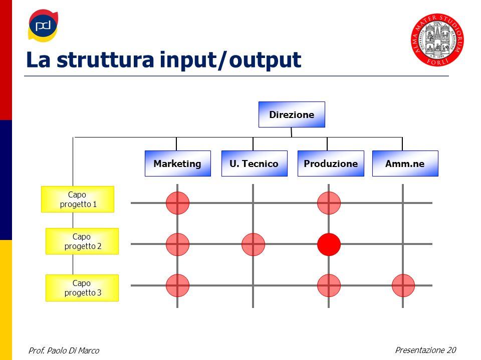 Prof. Paolo Di Marco Presentazione 20 La struttura input/output Capo progetto 1 Capo progetto 3 Direzione Capo progetto 2 MarketingU. TecnicoProduzion