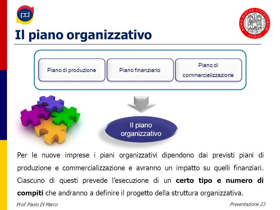 Prof. Paolo Di Marco Presentazione 23 Il piano organizzativo Per le nuove imprese i piani organizzativi dipendono dai previsti piani di produzione e c