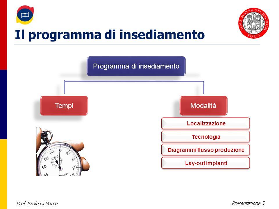 Prof. Paolo Di Marco Presentazione 5 Il programma di insediamento Programma di insediamento Tempi Modalità Localizzazione Tecnologia Diagrammi flusso