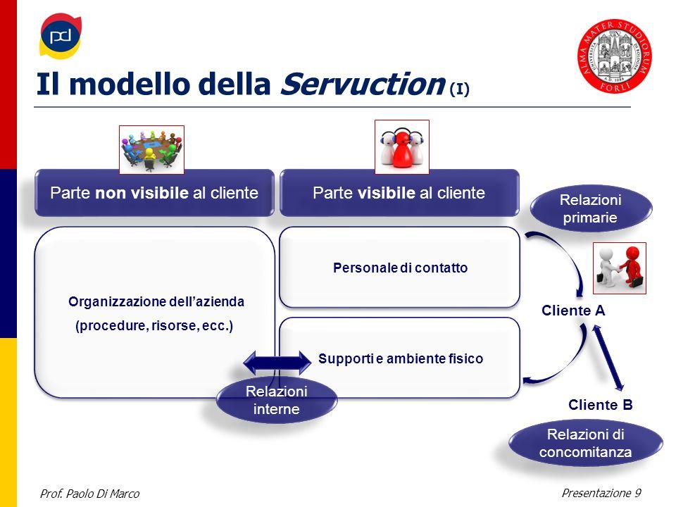 Prof. Paolo Di Marco Presentazione 9 Il modello della Servuction (I) Parte non visibile al cliente Parte visibile al cliente Organizzazione dellaziend