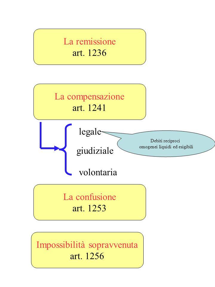 Le modalità di estinzione diverse dalladempimento La novazione art. 1230 - Aliquid novi - Animus novandi oggetto titolo La novazione deve essere disti