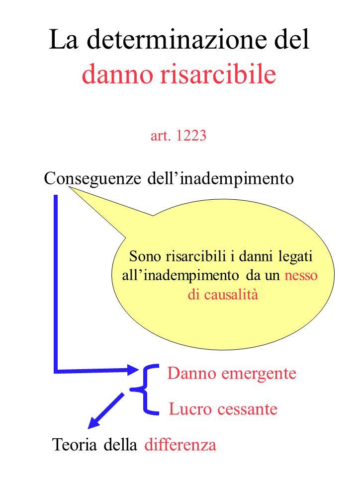 Impossibilità Oggettiva Relativa Il parametro della diligenza di cui allart. 1176 irrilevanza dellimpossibilità soggettiva non necessità di una imposs