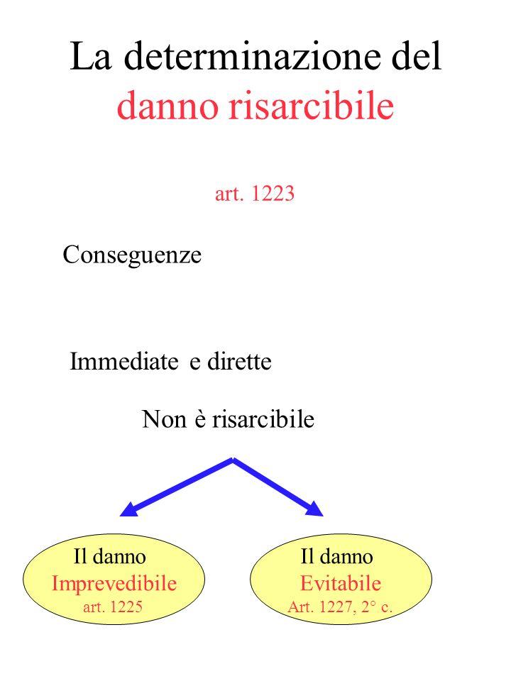 La determinazione del danno risarcibile art. 1223 - Conseguenze dellinadempimento - Immediate e dirette Non tutte le conseguenze sono risarcibili ma s