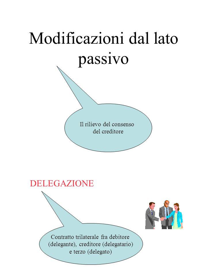 Modificazioni soggettive: cessione del credito art. 1260 c.c. Il momento perfezionativo della cessione La distinzione fra cessione pro soluto e cessio