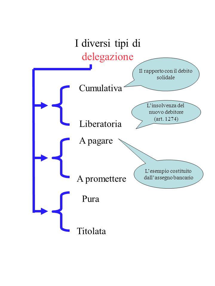 Modificazioni dal lato passivo Il rilievo del consenso del creditore DELEGAZIONE Contratto trilaterale fra debitore (delegante), creditore (delegatari