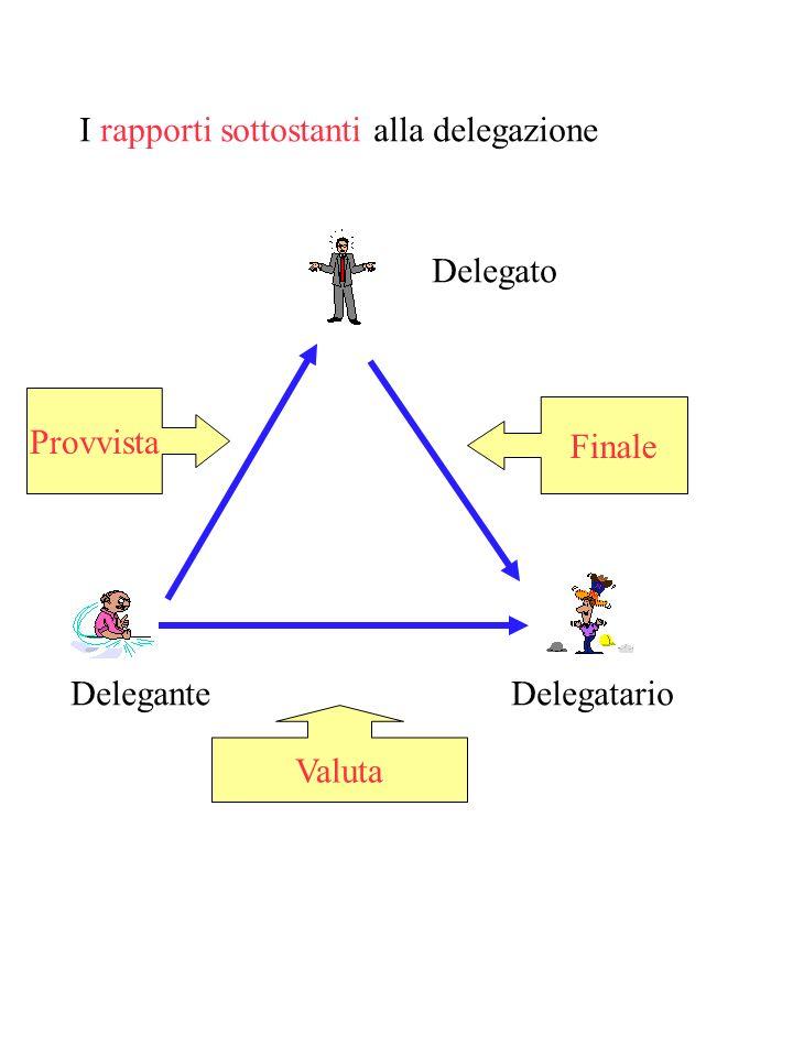 I diversi tipi di delegazione Cumulativa Liberatoria A pagare A promettere Pura Titolata Il rapporto con il debito solidale Lesempio costituito dallas
