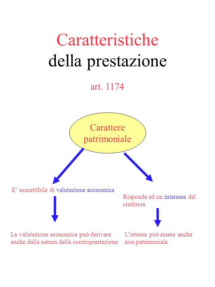 Fonti art. 1173 – contratto (art. 1321 e ss.) – fatto illecito (2043 ss.); – altri atti o fatti previsti dallordinamento giuridico (es. arricchimento