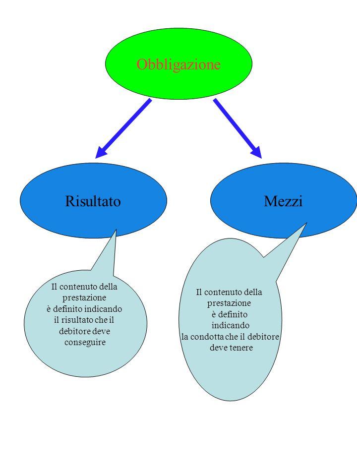 Il contenuto del rapporto obbligatorio Il contenuto risulta dal titolo, cioè dalla fonte (art. 1173). Vi è però una clausola generale che si applica a