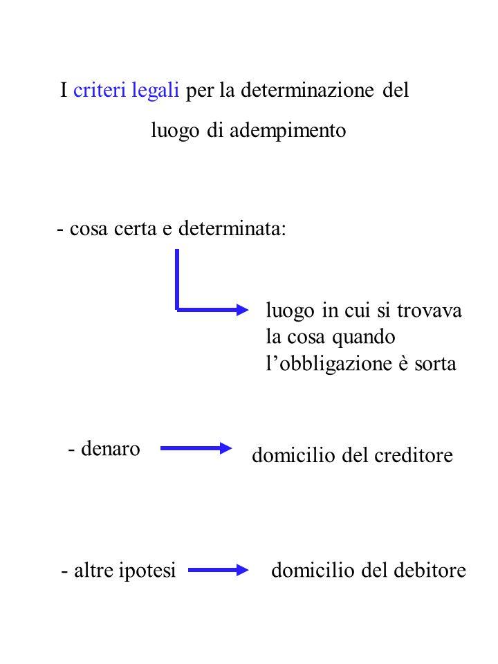 Le modalità di adempimento natura della prestazione accordo (titolo) circostanze usi criteri legali