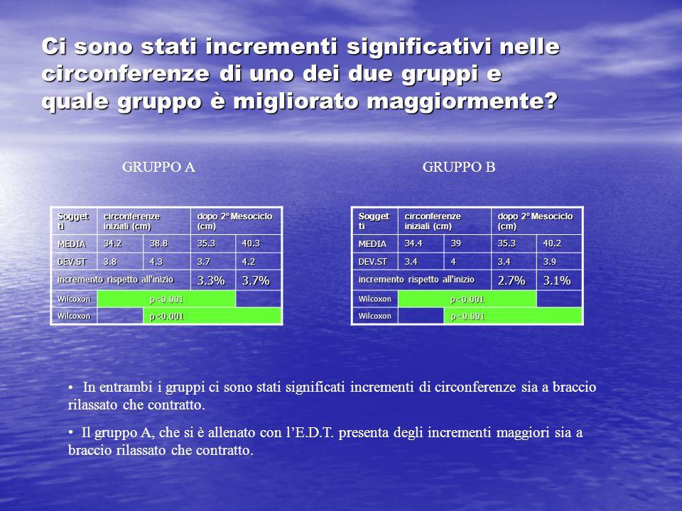 Ci sono stati incrementi significativi nelle circonferenze di uno dei due gruppi e quale gruppo è migliorato maggiormente? Sogget ti circonferenze ini