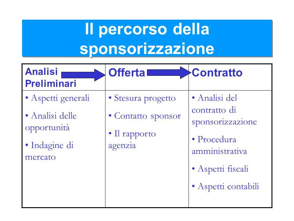 Il percorso della sponsorizzazione Analisi Preliminari OffertaContratto Aspetti generali Analisi delle opportunità Indagine di mercato Stesura progett