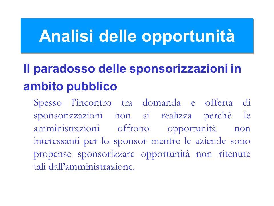 Analisi delle opportunità Il paradosso delle sponsorizzazioni in ambito pubblico Spesso lincontro tra domanda e offerta di sponsorizzazioni non si rea