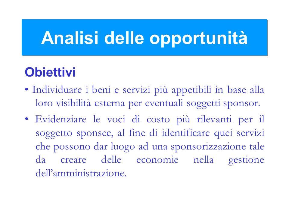 Analisi delle opportunità Obiettivi Individuare i beni e servizi più appetibili in base alla loro visibilità esterna per eventuali soggetti sponsor. E