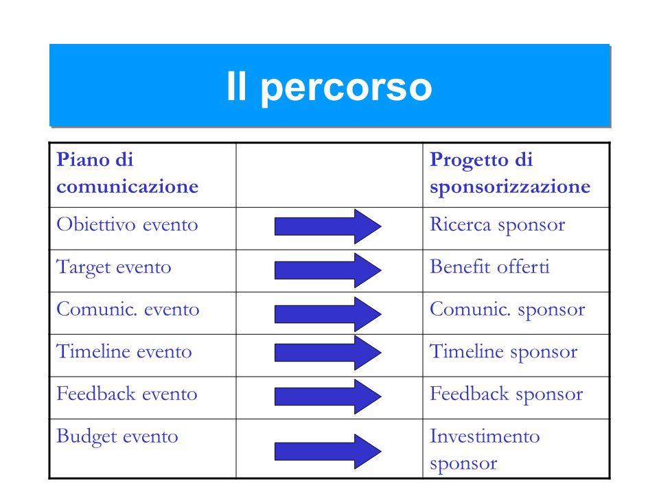 Il percorso Piano di comunicazione Progetto di sponsorizzazione Obiettivo eventoRicerca sponsor Target eventoBenefit offerti Comunic. eventoComunic. s