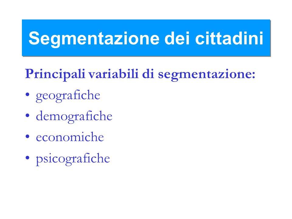 Segmentazione dei cittadini Principali variabili di segmentazione: geografiche demografiche economiche psicografiche