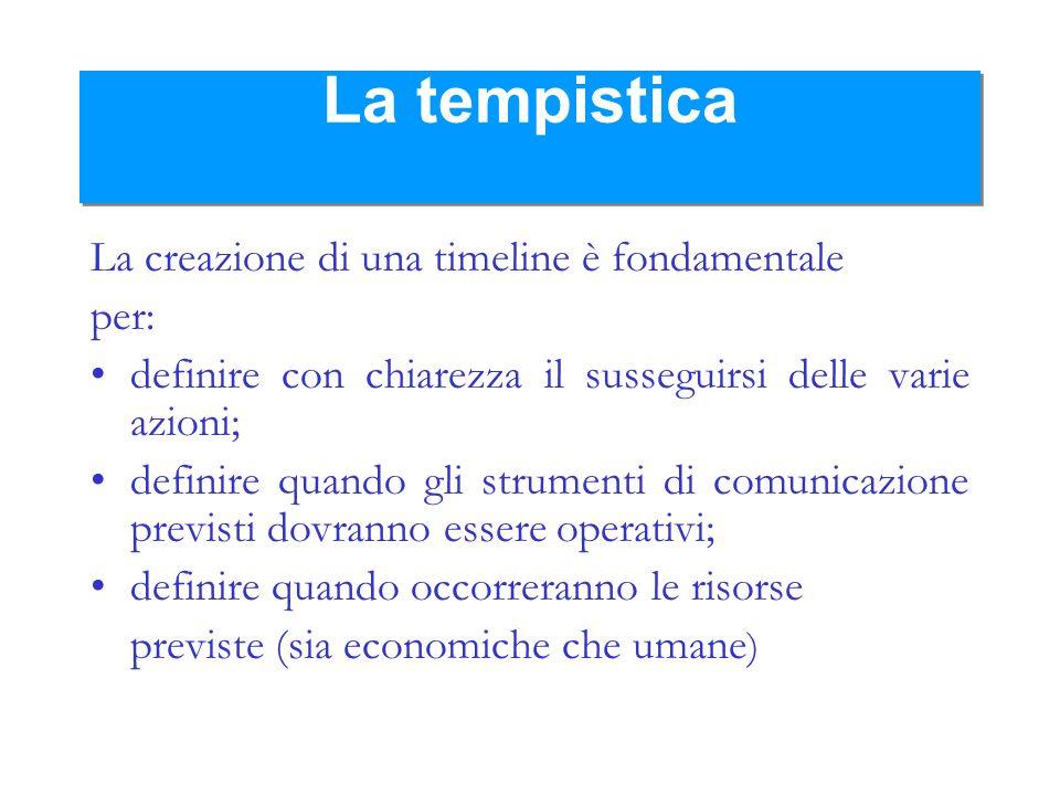 La tempistica La creazione di una timeline è fondamentale per: definire con chiarezza il susseguirsi delle varie azioni; definire quando gli strumenti
