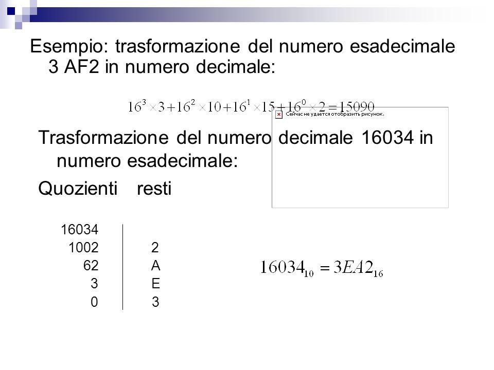 Esempio: trasformazione del numero esadecimale 3 AF2 in numero decimale: Trasformazione del numero decimale 16034 in numero esadecimale: Quozientirest