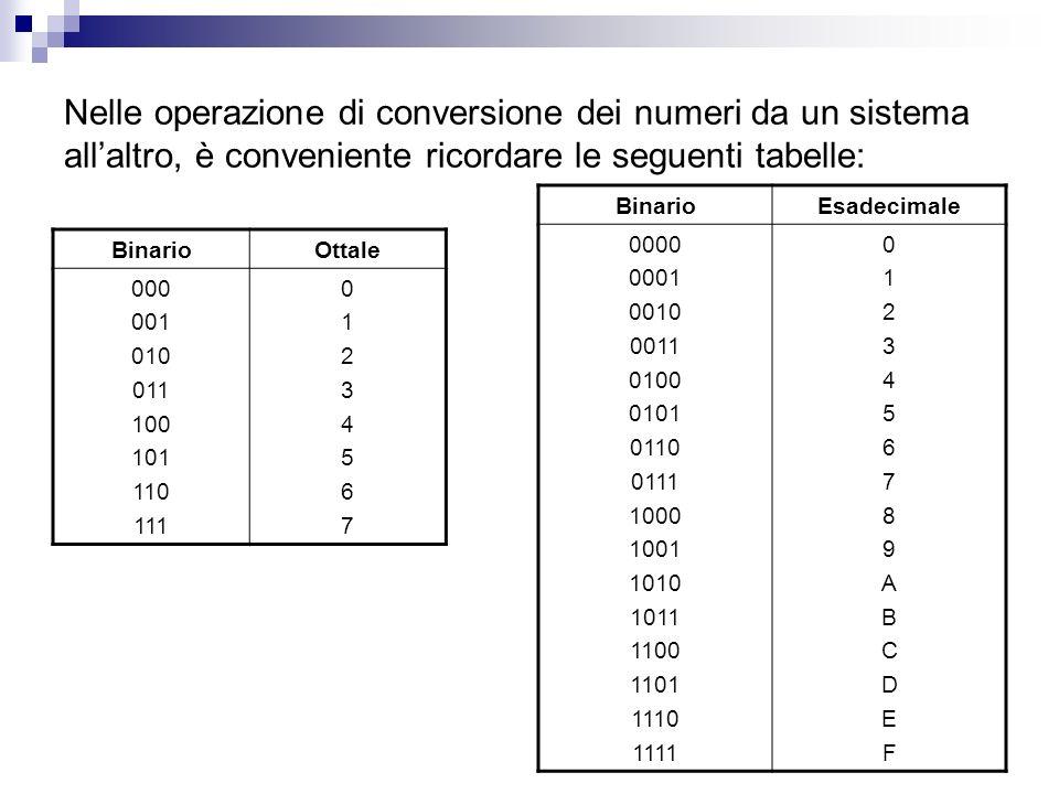 Nelle operazione di conversione dei numeri da un sistema allaltro, è conveniente ricordare le seguenti tabelle: BinarioOttale 000 001 010 011 100 101