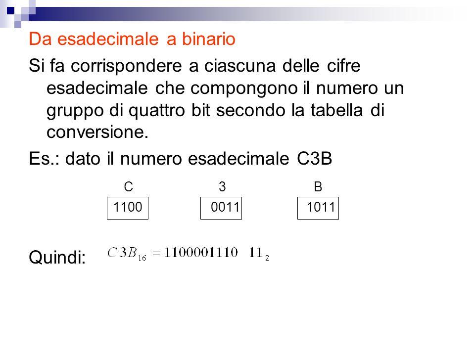 Da esadecimale a binario Si fa corrispondere a ciascuna delle cifre esadecimale che compongono il numero un gruppo di quattro bit secondo la tabella d